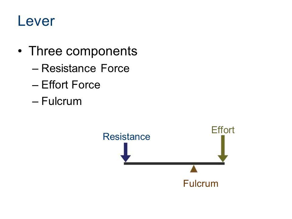 Lever Three components Resistance Force Effort Force Fulcrum Effort
