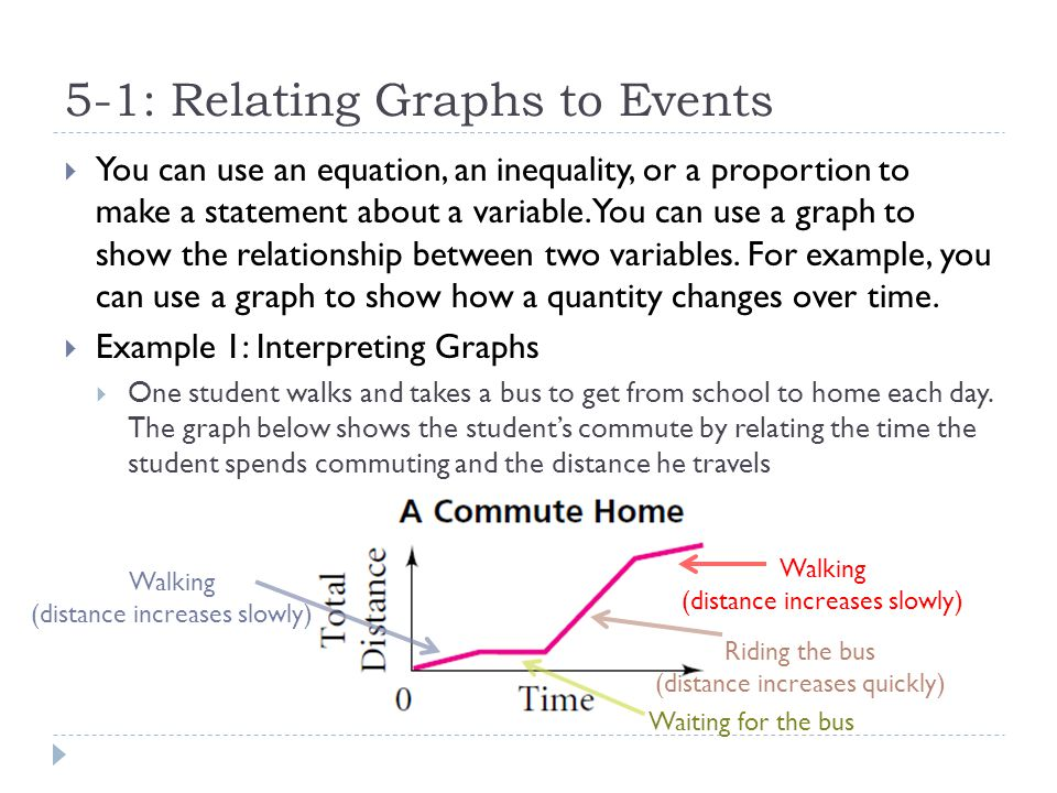 5-1: Relating Graphs to Events