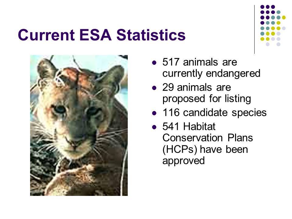 Current ESA Statistics