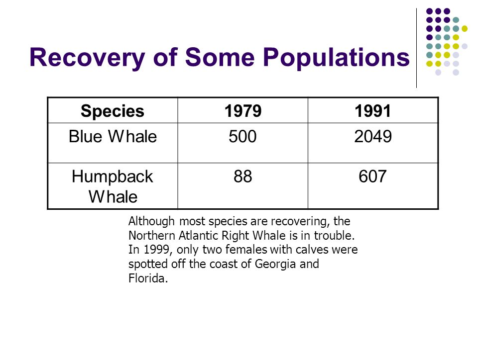 Recovery of Some Populations