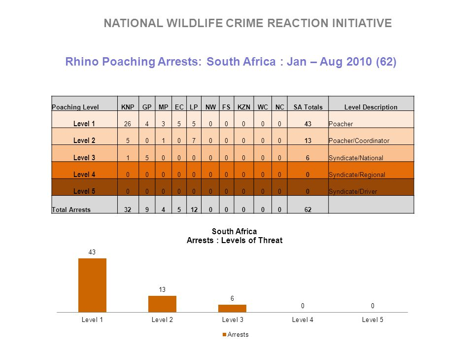 Rhino Poaching Arrests: South Africa : Jan – Aug 2010 (62)