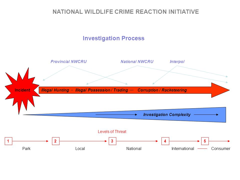 NATIONAL WILDLIFE CRIME REACTION INITIATIVE