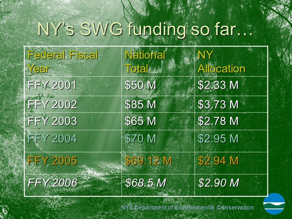 NY's SWG funding so far…