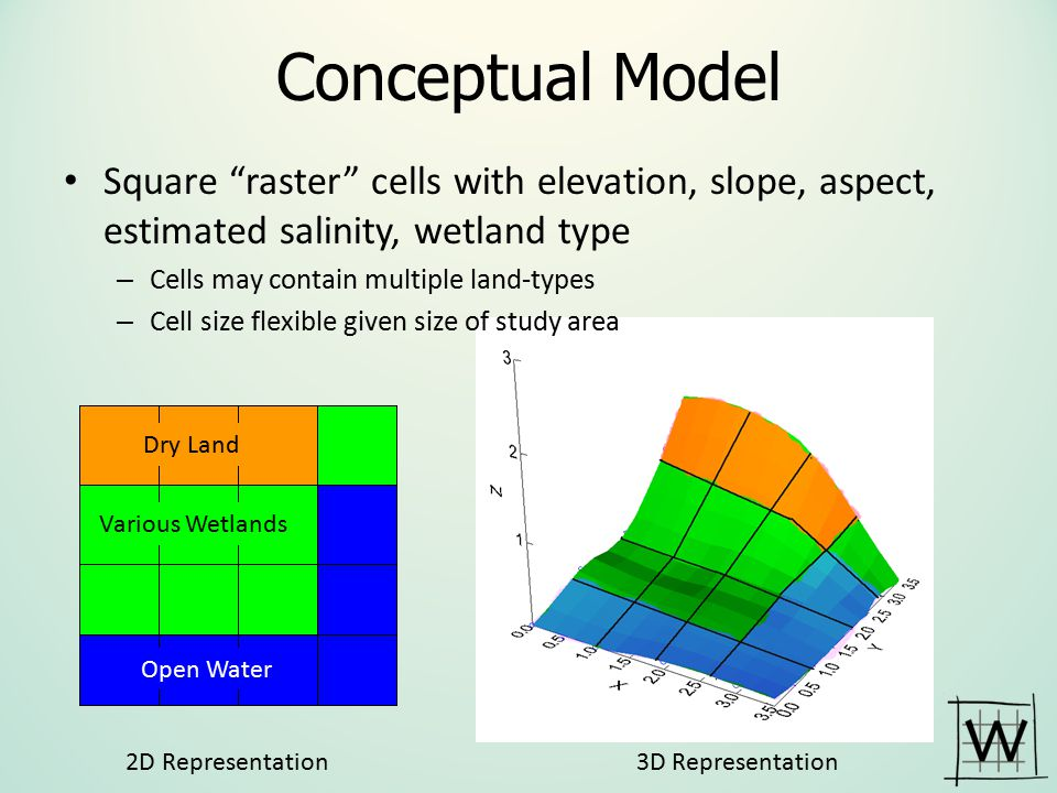 Conceptual Model Square raster cells with elevation, slope, aspect, estimated salinity, wetland type.