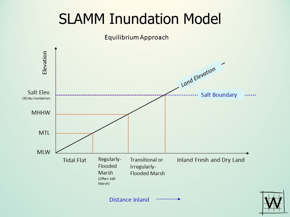SLAMM Inundation Model