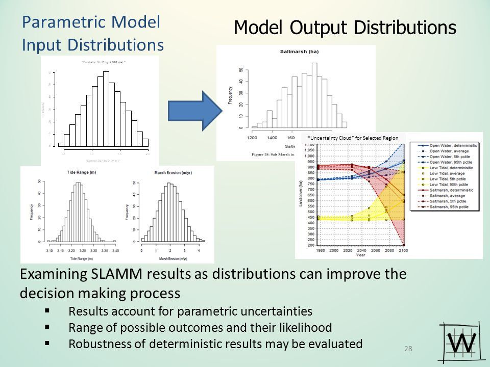 Model Output Distributions