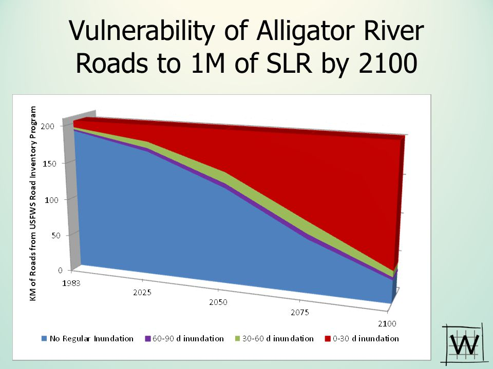 Vulnerability of Alligator River Roads to 1M of SLR by 2100