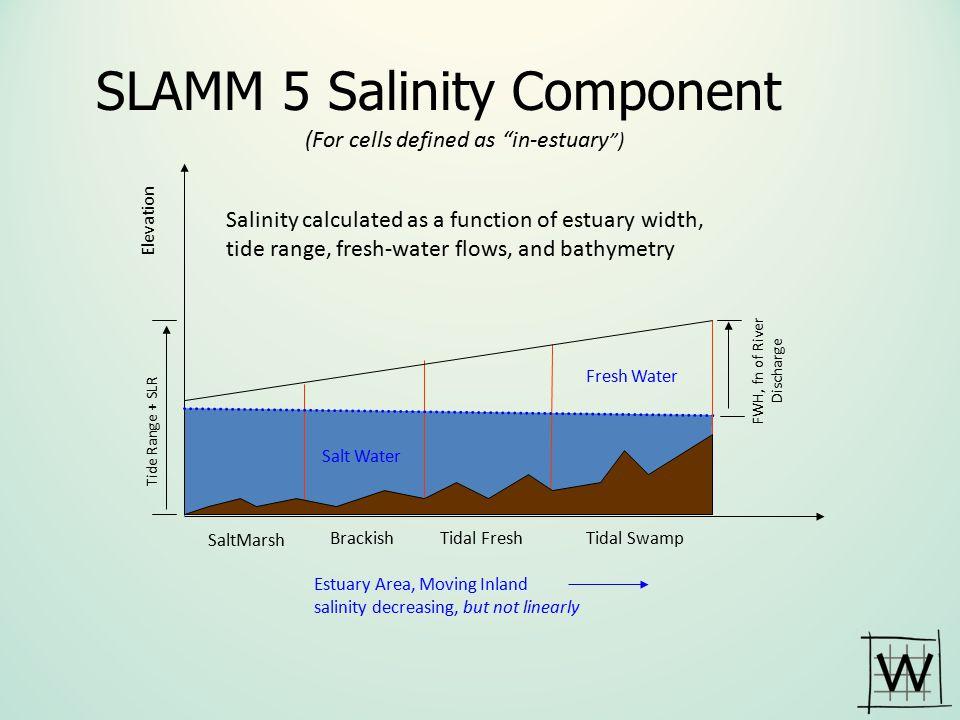 SLAMM 5 Salinity Component