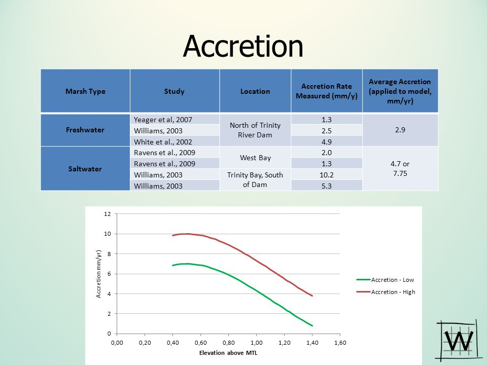 Accretion Marsh Type Study Location Accretion Rate Measured (mm/y)