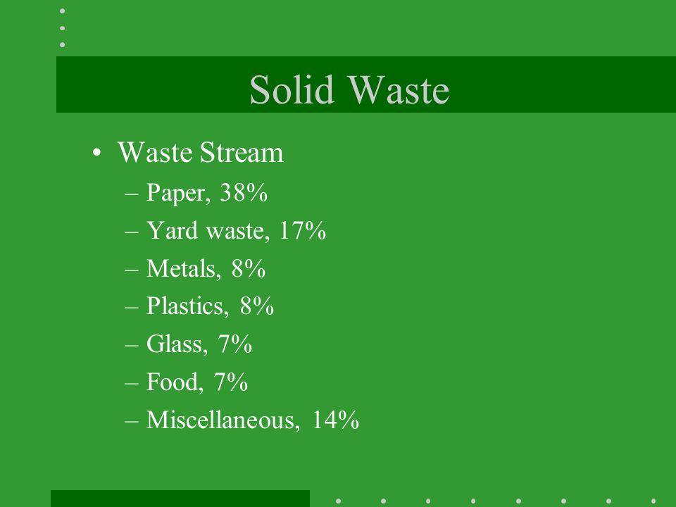Solid Waste Waste Stream Paper, 38% Yard waste, 17% Metals, 8%