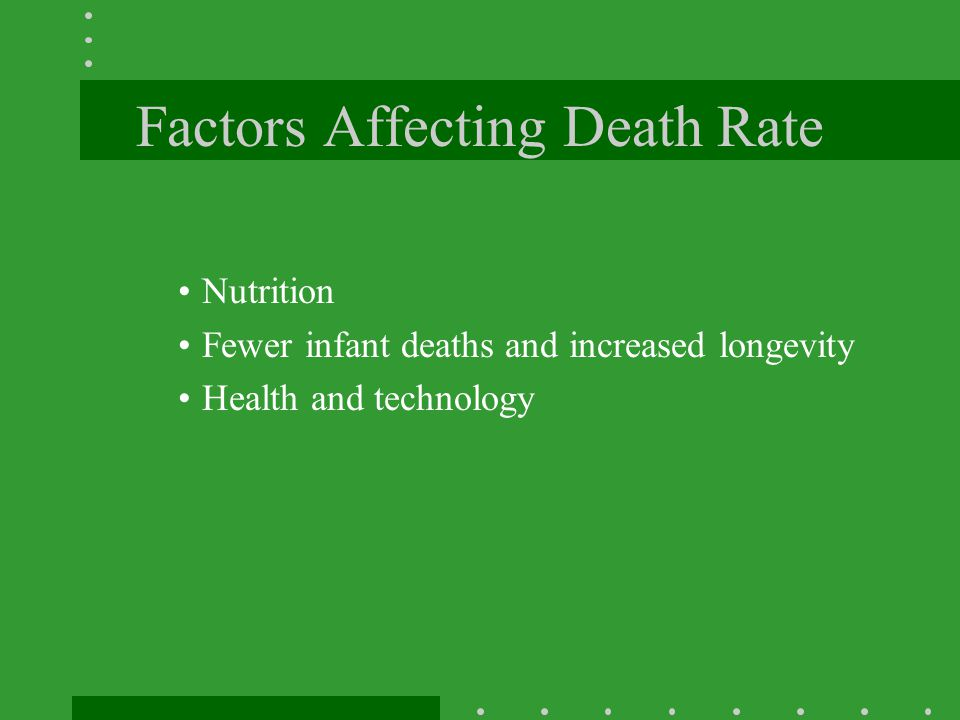 Factors Affecting Death Rate