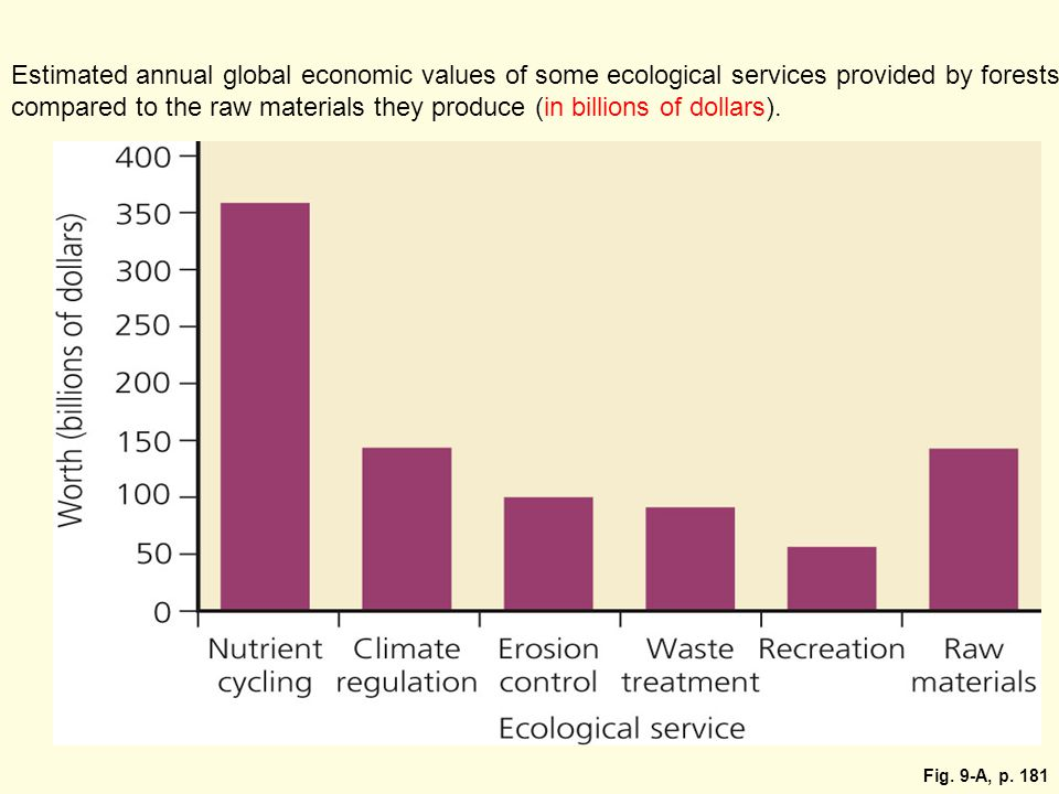 Estimated annual global economic values of some ecological services provided by forests compared to the raw materials they produce (in billions of dollars).