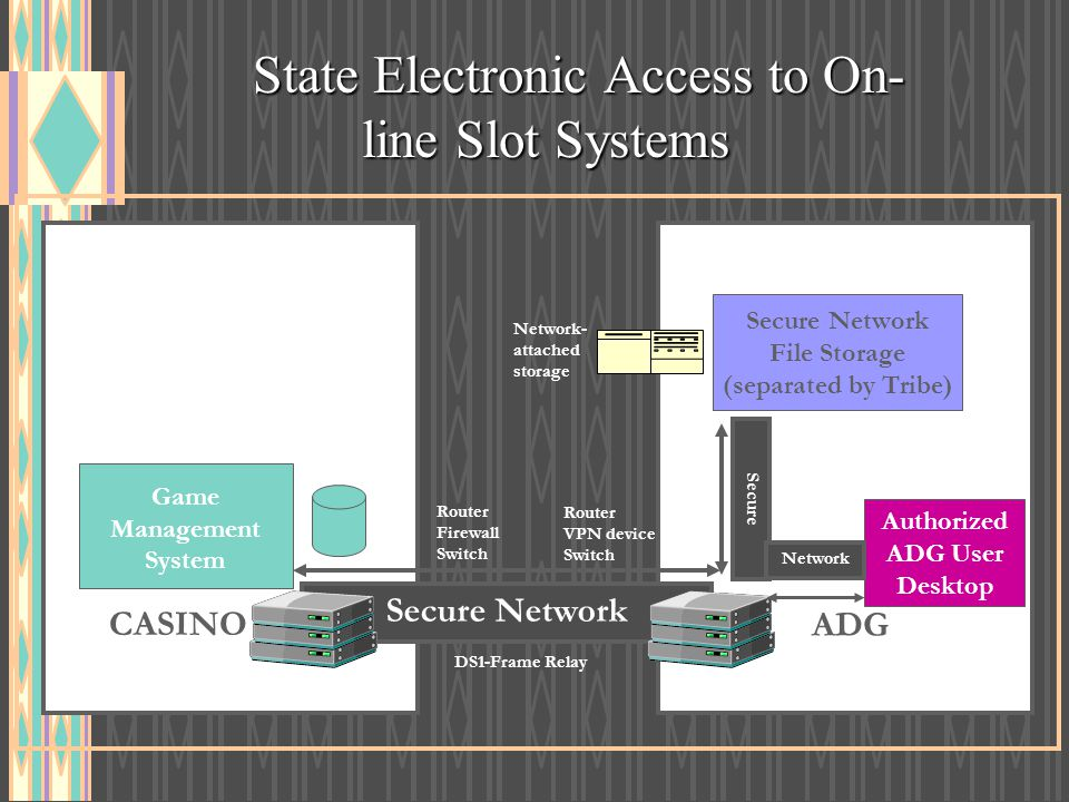 State Electronic Access to On-line Slot Systems