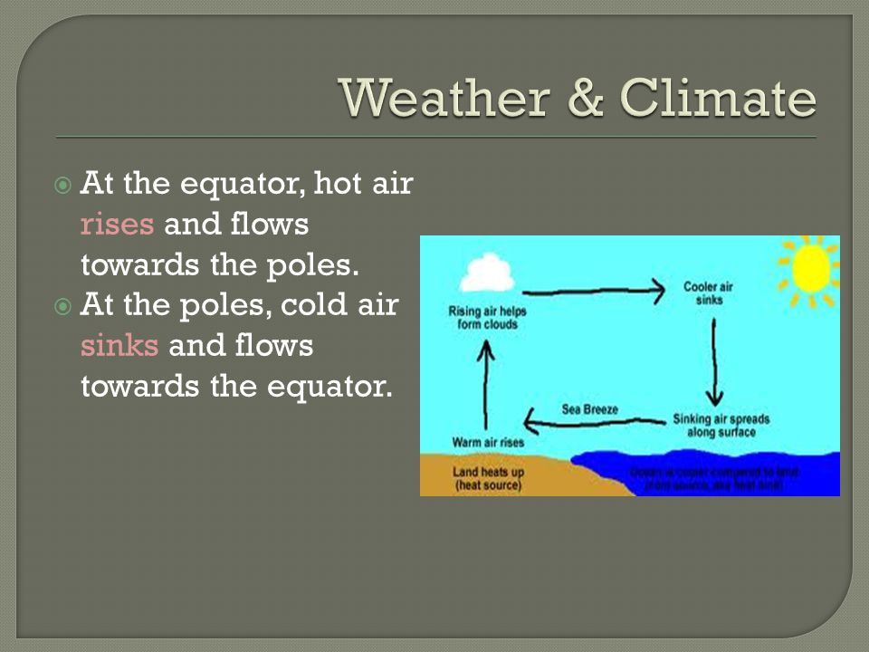 Weather & Climate At the equator, hot air rises and flows towards the poles.