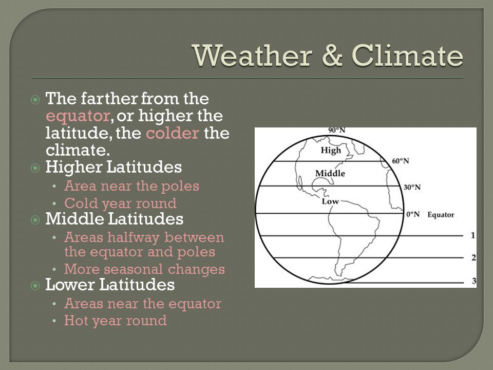 Weather & Climate The farther from the equator, or higher the latitude, the colder the climate. Higher Latitudes.