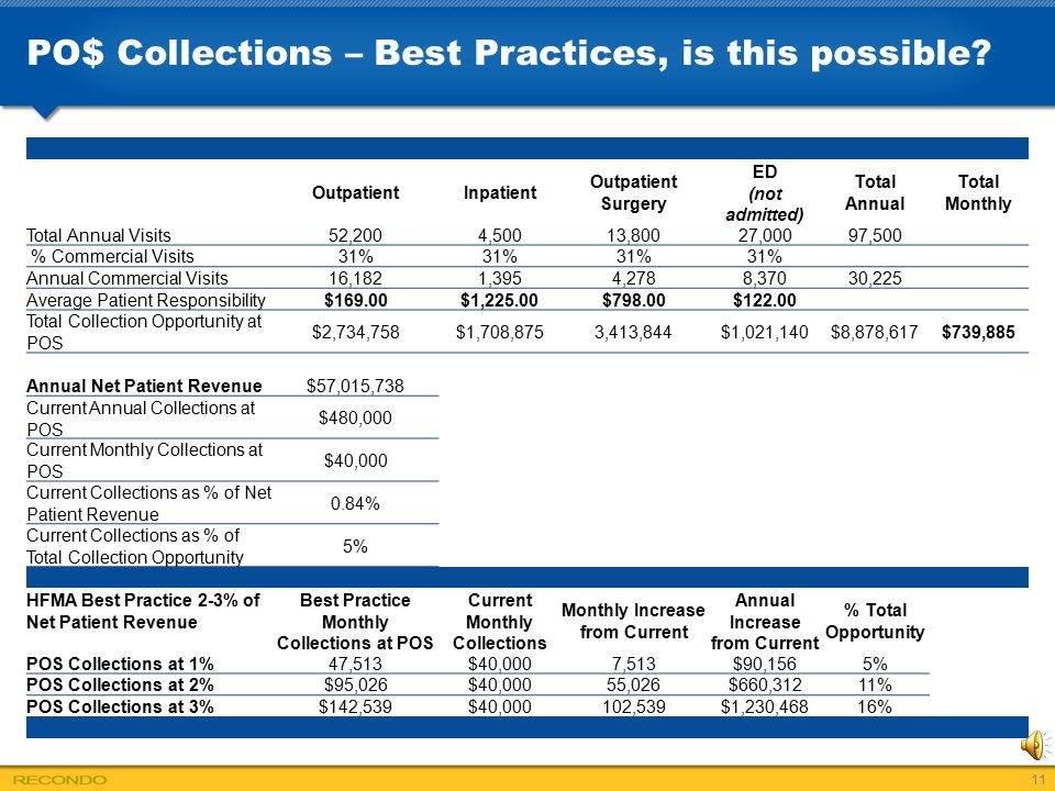 PO$ Collections – Best Practices, is this possible