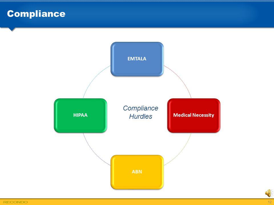 Compliance EMTALA Medical Necessity ABN HIPAA Compliance Hurdles