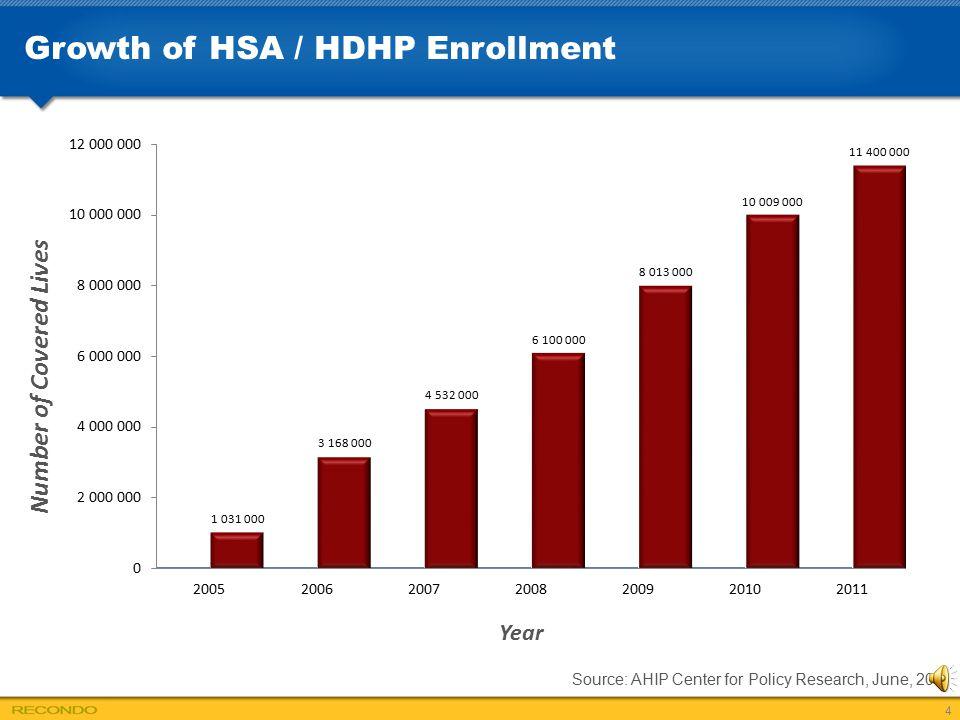 Growth of HSA / HDHP Enrollment