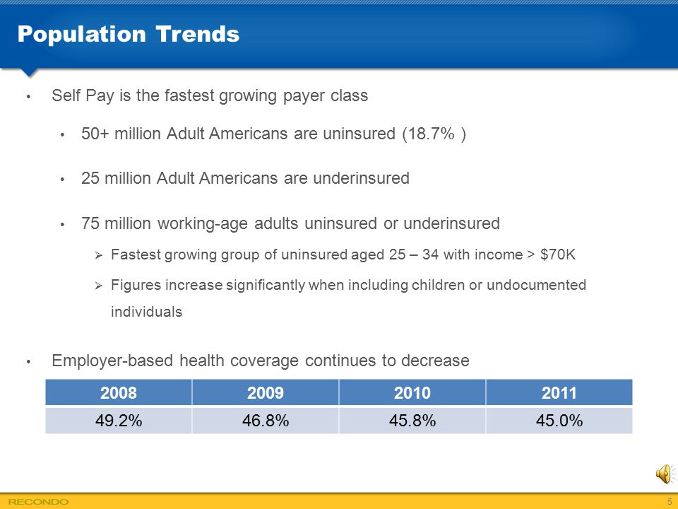 Population Trends Self Pay is the fastest growing payer class