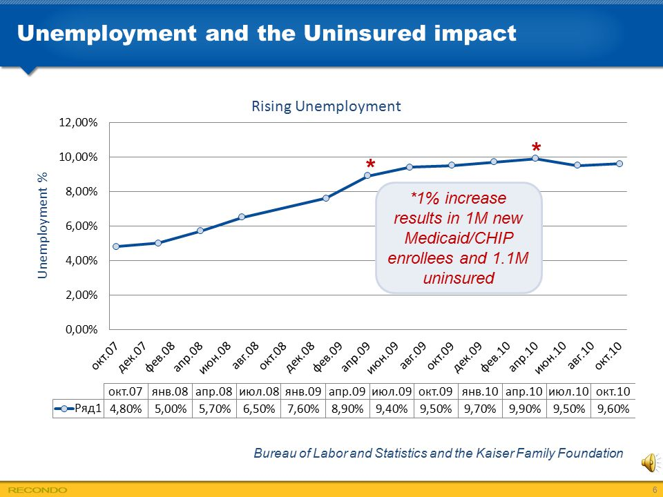 Unemployment and the Uninsured impact