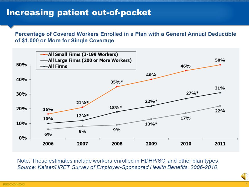 Increasing patient out-of-pocket