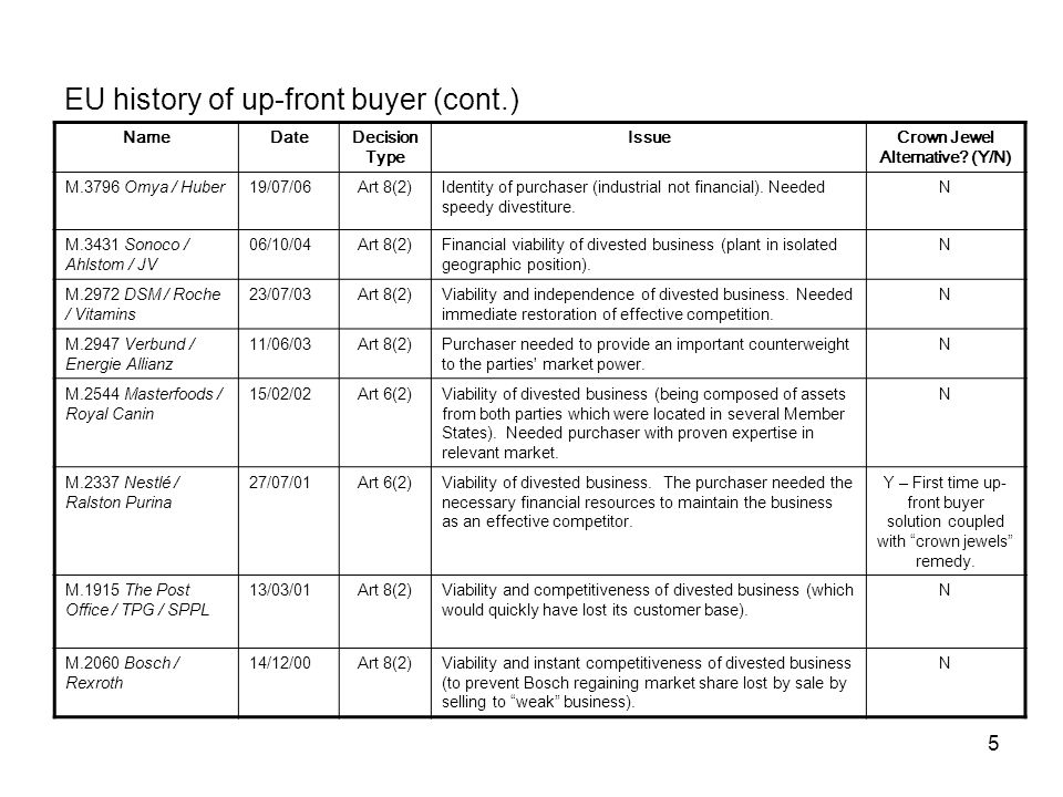 EU history of up-front buyer (cont.)