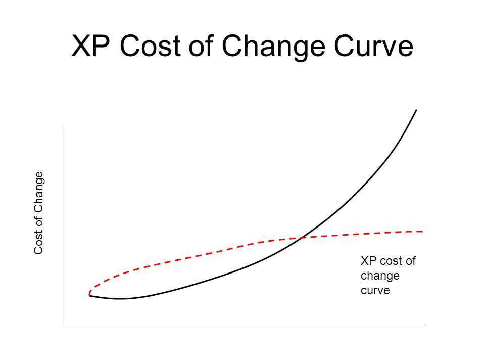 XP Cost of Change Curve Cost of Change XP cost of change curve