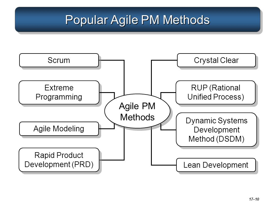 Popular Agile PM Methods