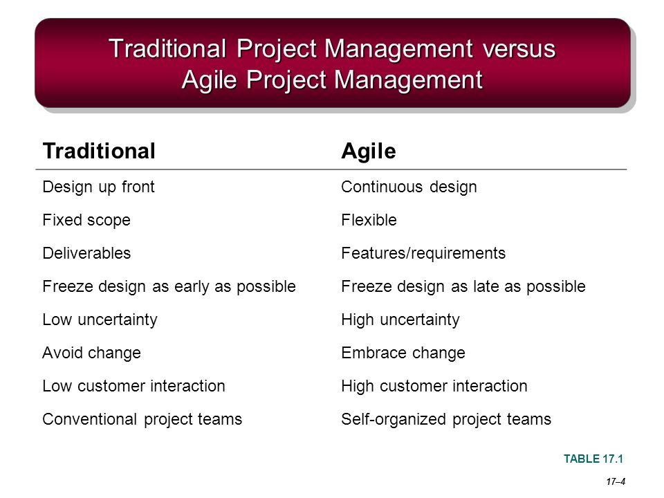 Traditional Project Management versus Agile Project Management