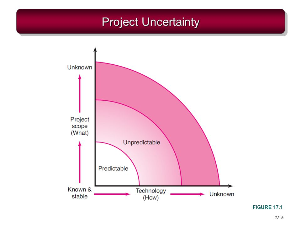 Project Uncertainty FIGURE 17.1