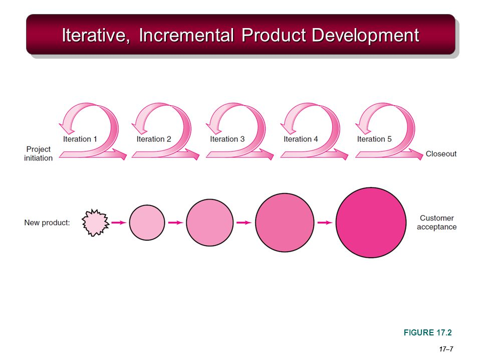 Iterative, Incremental Product Development