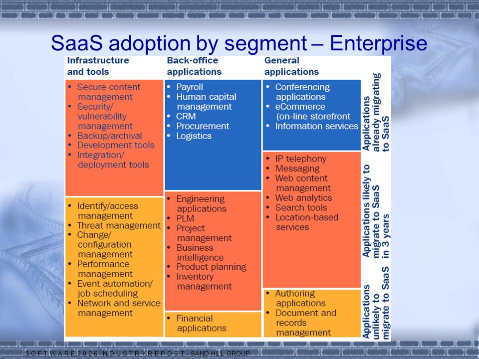 SaaS adoption by segment – Enterprise