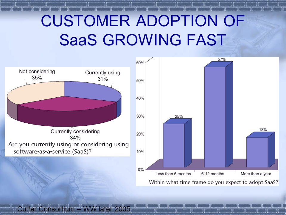 CUSTOMER ADOPTION OF SaaS GROWING FAST