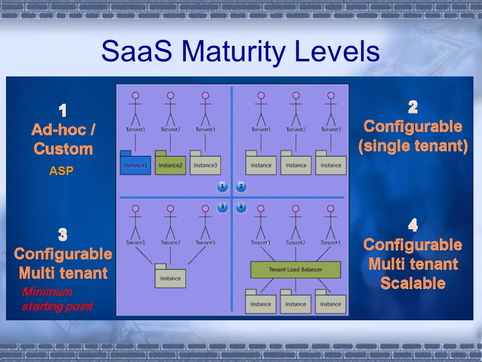 SaaS Maturity Levels ASP Minimum starting point