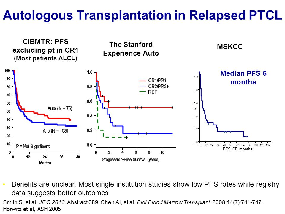 Autologous Transplantation in Relapsed PTCL