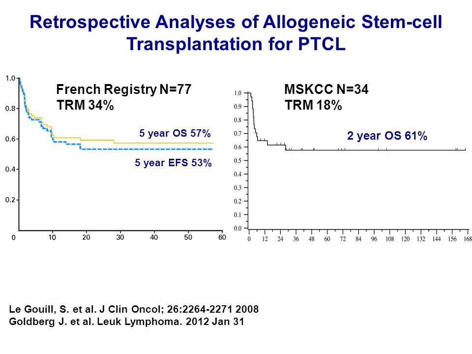 Retrospective Analyses of Allogeneic Stem-cell Transplantation for PTCL