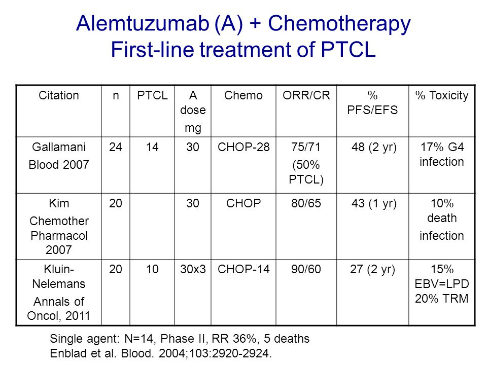 Alemtuzumab (A) + Chemotherapy First-line treatment of PTCL