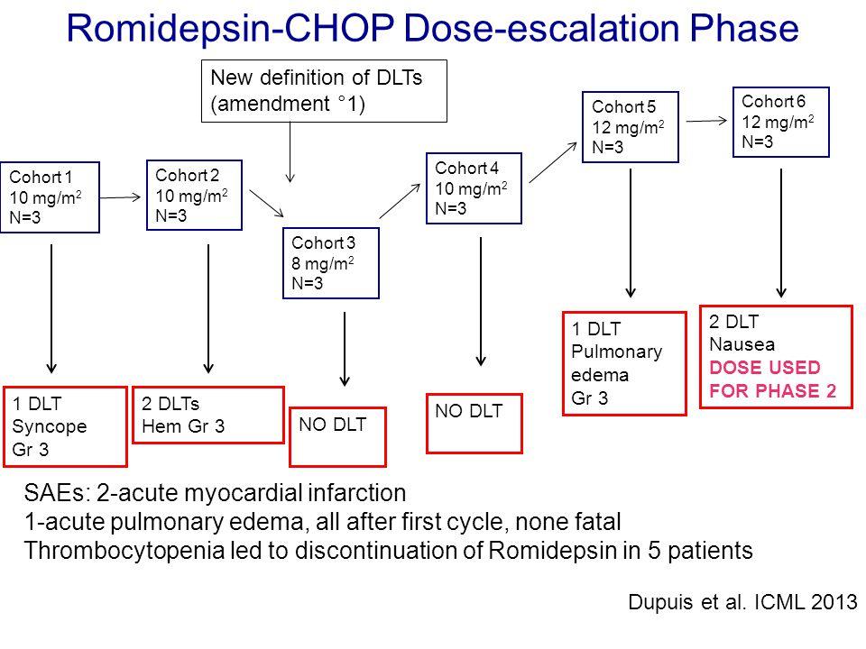 Romidepsin-CHOP Dose-escalation Phase