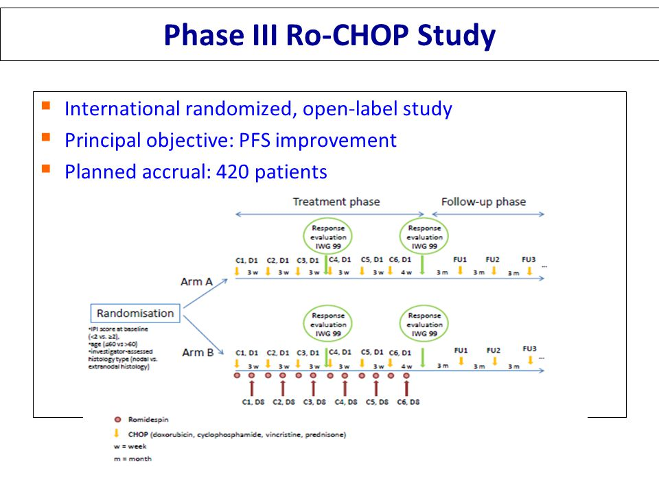Phase III Ro-CHOP Study