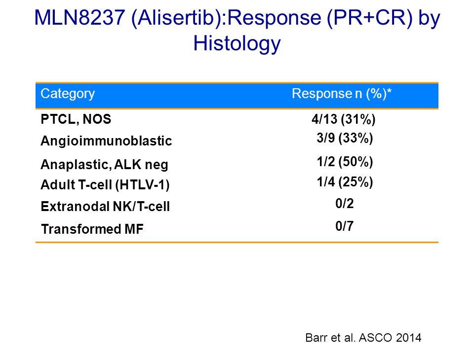 MLN8237 (Alisertib):Response (PR+CR) by Histology