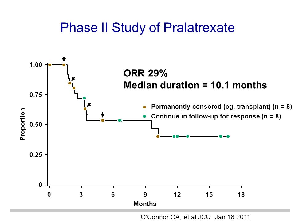 Phase II Study of Pralatrexate
