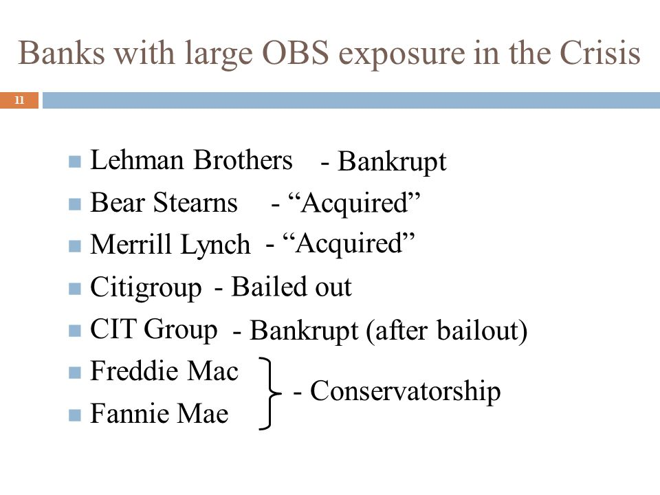 Banks with large OBS exposure in the Crisis