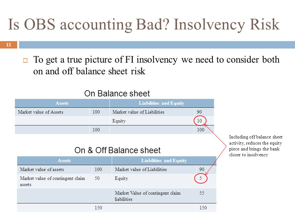 Is OBS accounting Bad Insolvency Risk