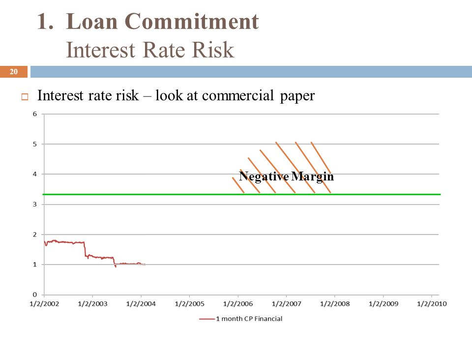 1. Loan Commitment Interest Rate Risk