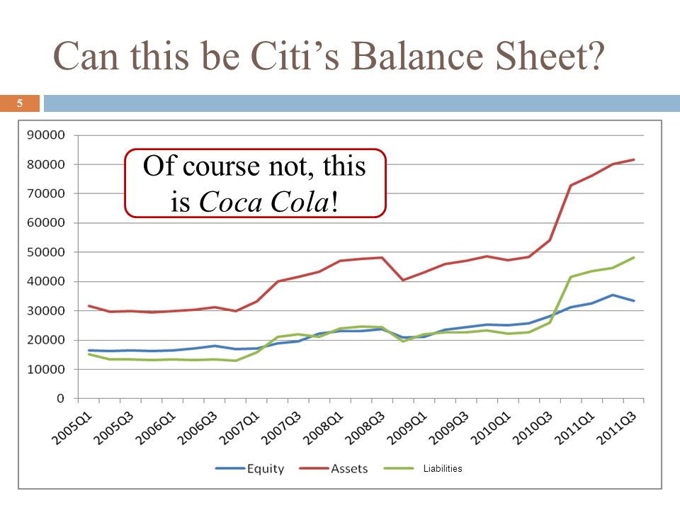 Can this be Citi's Balance Sheet
