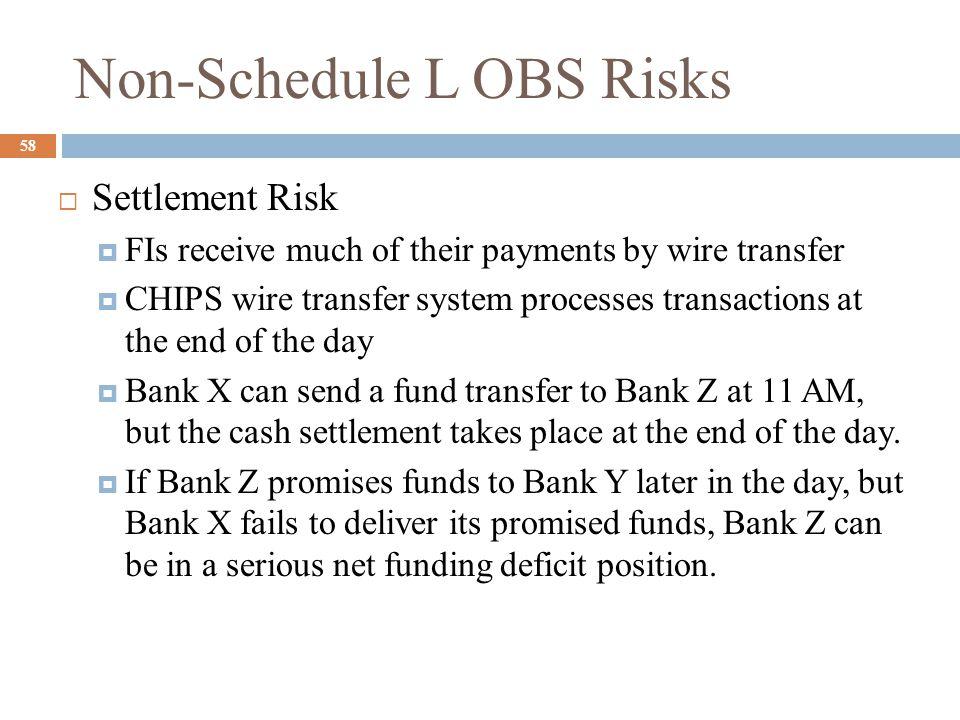 Non-Schedule L OBS Risks