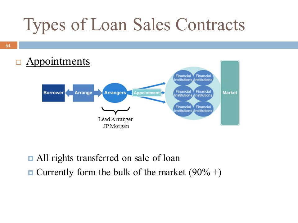 Types of Loan Sales Contracts