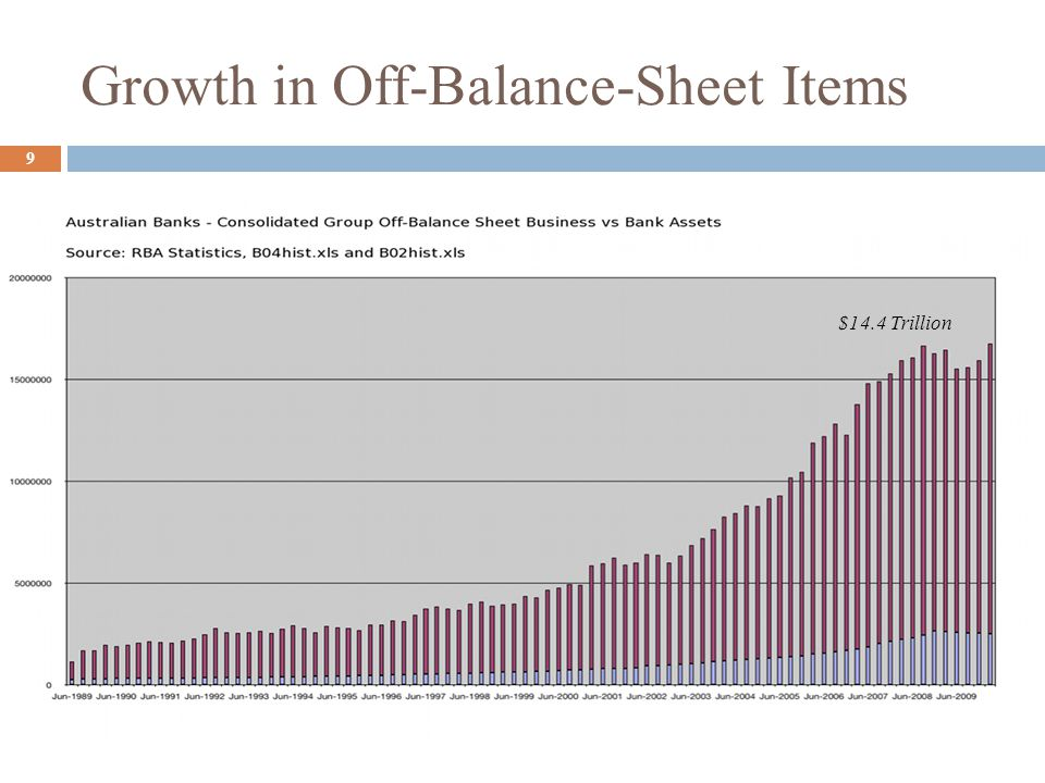 Growth in Off-Balance-Sheet Items