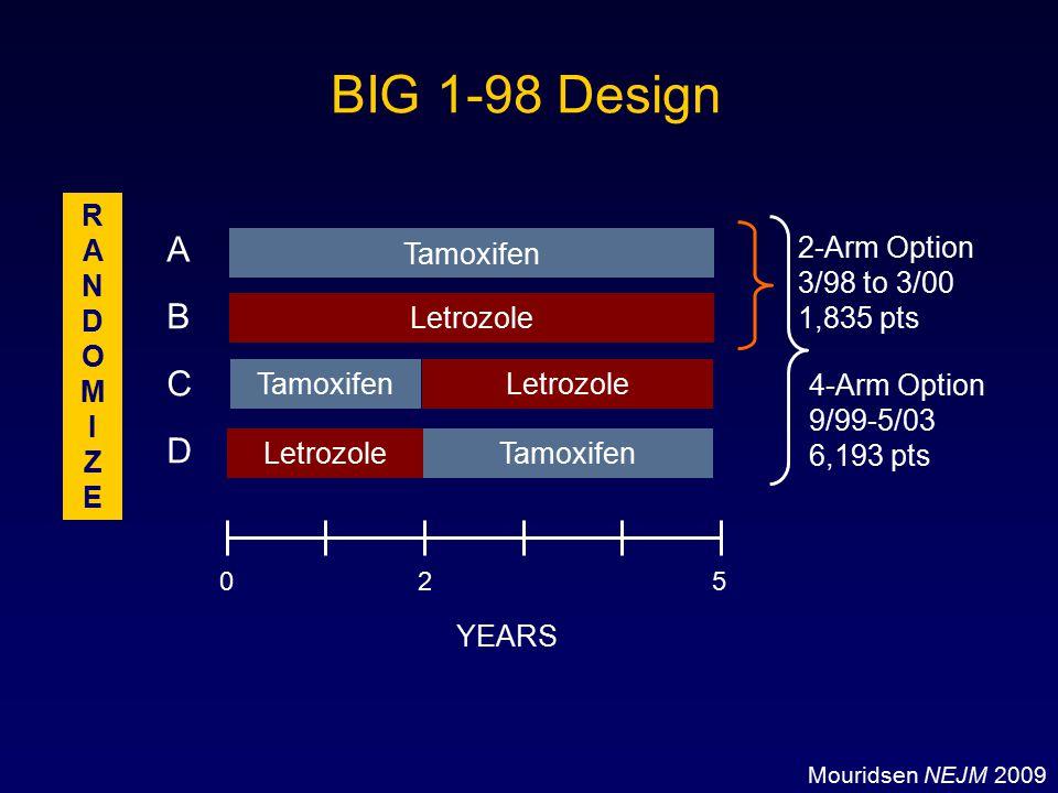 BIG 1-98 Design A B C D R A N D O M I Z E Tamoxifen 2-Arm Option