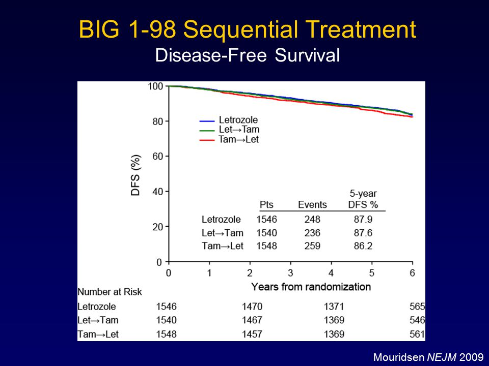 BIG 1-98 Sequential Treatment Disease-Free Survival